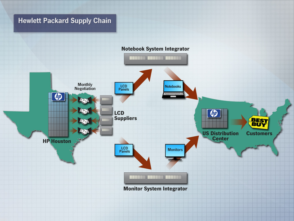 HP_supply_chain